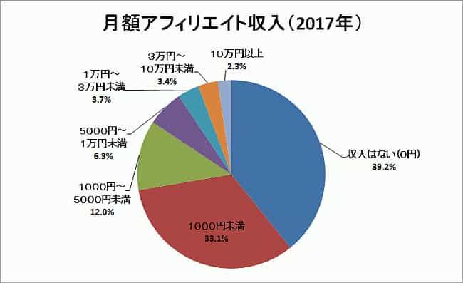 日本アフィリエイト協議会の月額アフィリエイト収入(2017年)